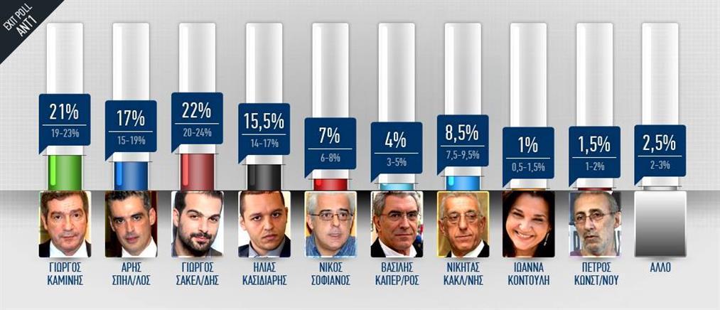 Το exit poll του ΑΝΤ1 για τον Δήμο Αθηναίων