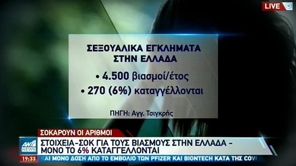 Στοιχεία σοκ από τον Άγγελο Τσιγκρή για τους βιασμούς στην Ελλάδα
