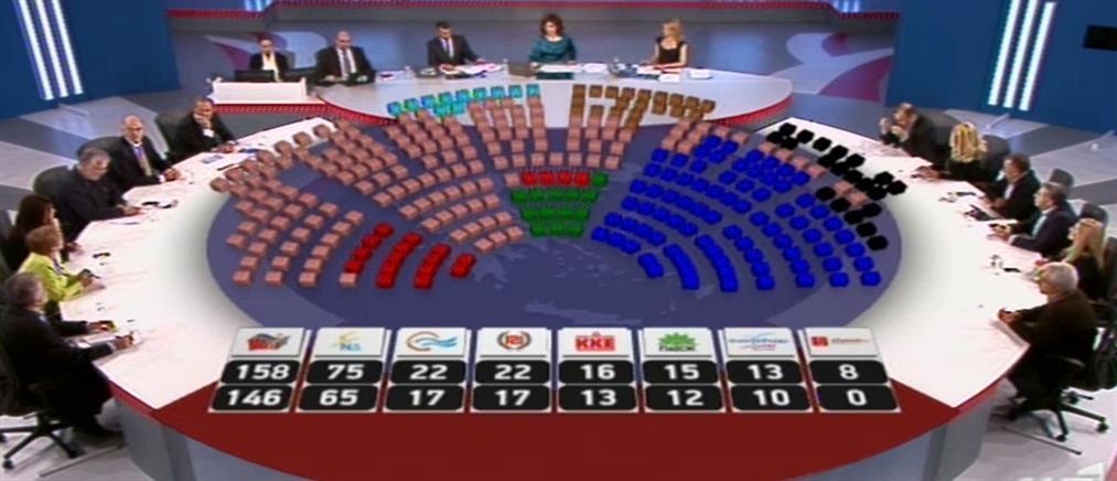 Τι δείχνουν συνολικά τα exit polls