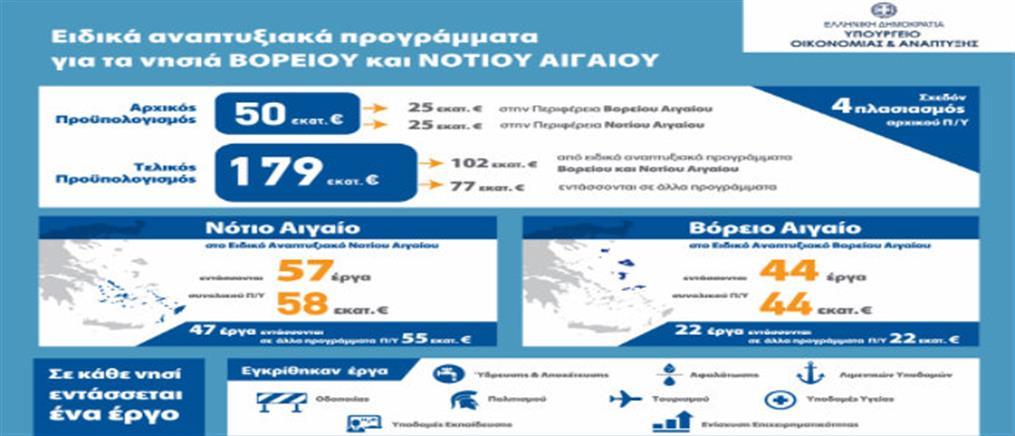 Έργα 180 εκ. ευρώ για τα νησιά του Αιγαίου στα Αναπτυξιακά Προγράμματα