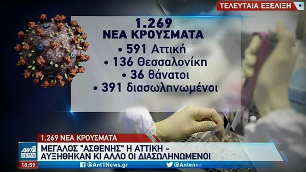Κορονοϊός: Στην Αττική τα μισά από τα νέα κρούσματα