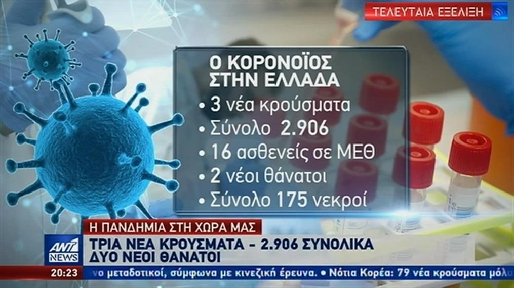 Κορονοϊός: Τρία νέα κρούσματα και δύο θάνατοι στην Ελλάδα
