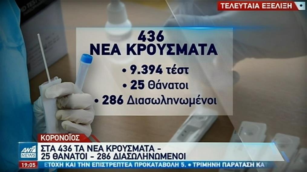 Εκατοντάδες νέα κρούσματα στην Ελλάδα την Δευτέρα