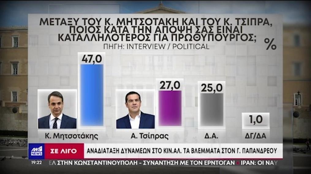 Νέα δημοσκόπηση μετά τη Συμφωνία Ελλάδας – Γαλλίας