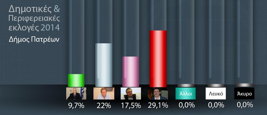 Το exit poll για το Δήμο Πατρέων