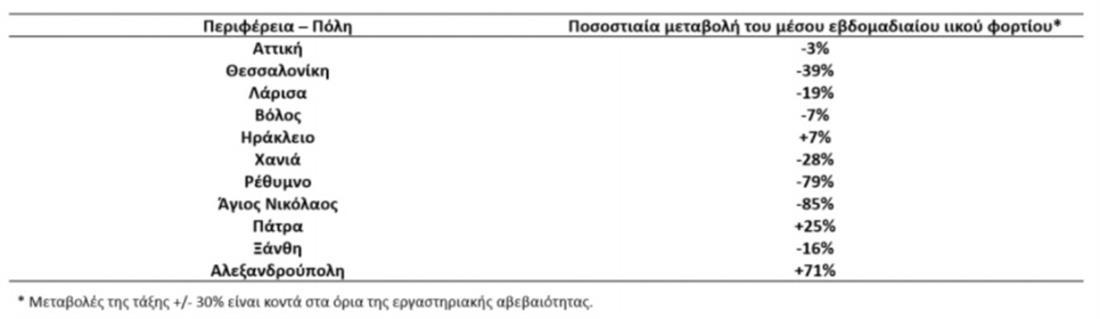 ΚΟΡΟΝΟΙΟΣ - ΛΥΜΑΤΑ - ΠΙΝΑΚΑΣ ΜΕ ΣΤΑΤΙΣΤΙΚΑ