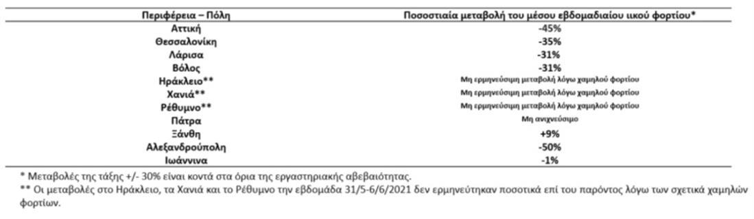 ΚΟΡΟΝΟΙΟΣ - ΛΥΜΑΤΑ 8.6.2021