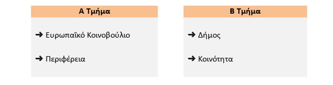 εκλογές - ψηφοφόροι - γειτονικά τμήματα