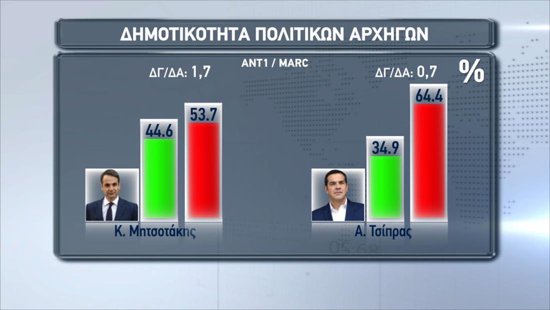 Marc - ANT1 - Δημοσκόπηση - Εκλογές