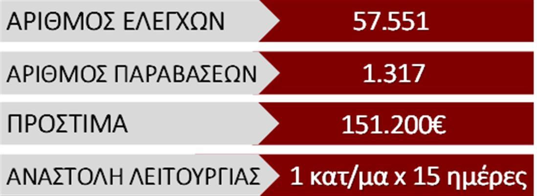 LOCKDOWN - ΕΛΕΓΧΟΙ