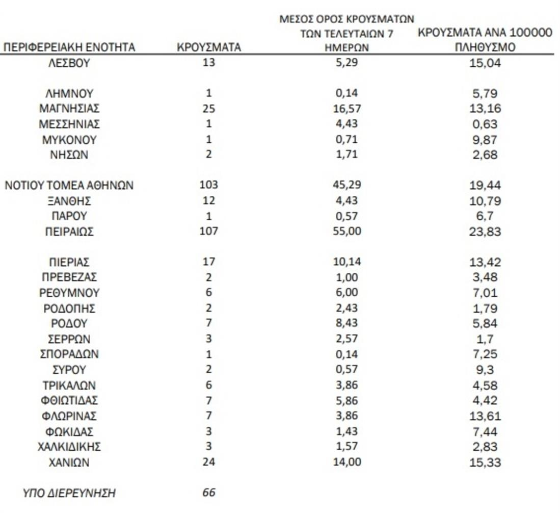 ΚΟΡΟΝΟΙΟΣ - ΚΡΟΥΣΜΑΤΑ - ΓΕΩΓΡΑΦΙΚΗ ΚΑΤΑΝΟΜΗ 8.6.2021