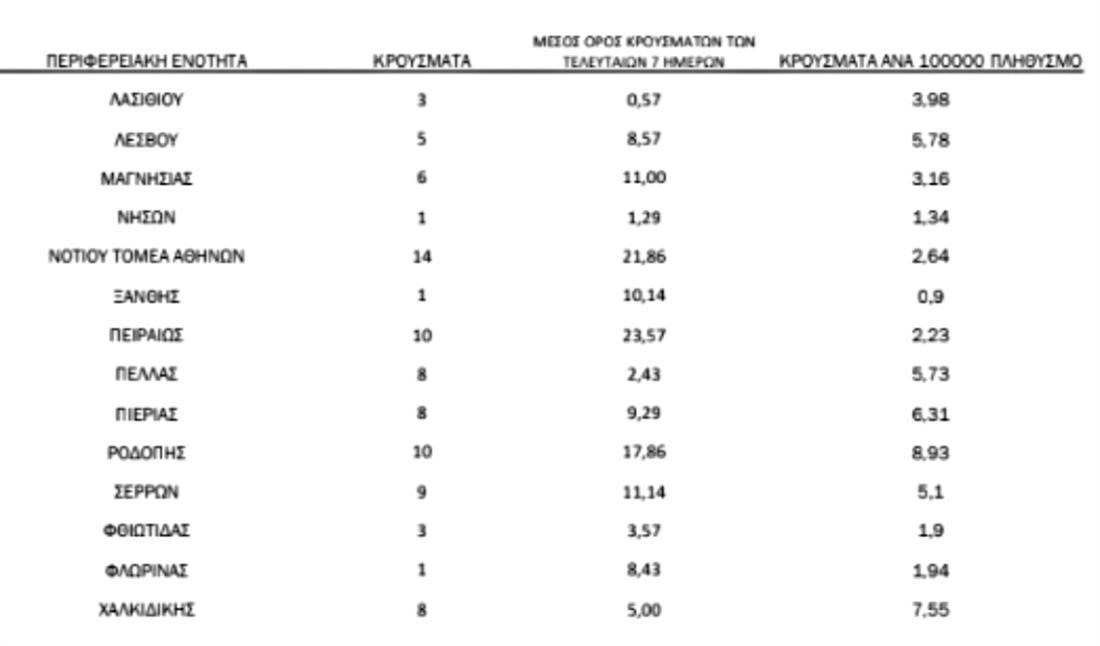 ΚΟΡΟΝΟΙΟΣ - ΚΡΟΥΣΜΑΤΑ - ΓΕΩΓΡΑΦΙΚΗ ΚΑΤΑΝΟΜΗ - 3.1.2021