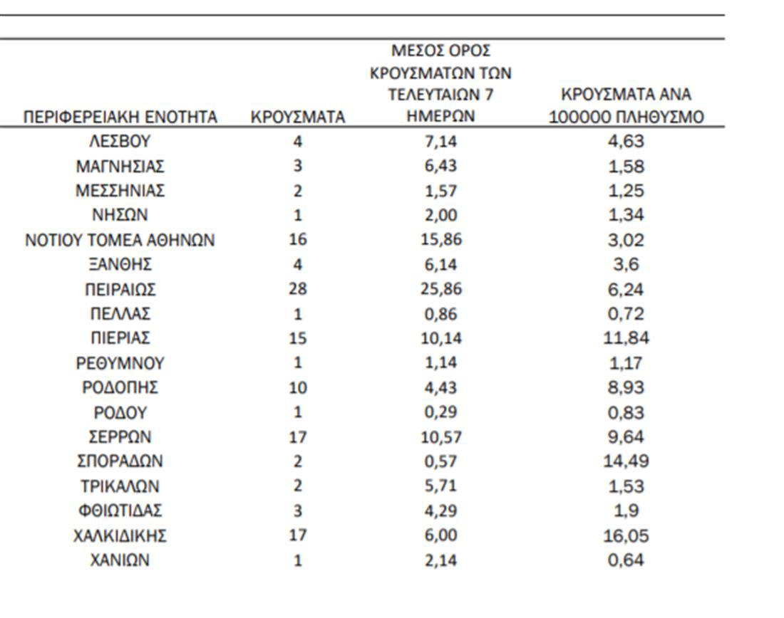 Κορονοϊός - κατανομή - 16 ιανουαρίου