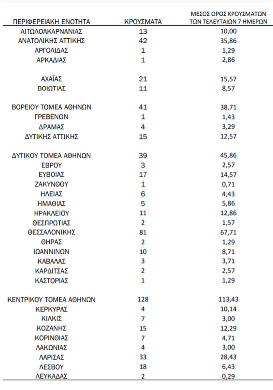 Κορονοϊός - κρούσματα - κατανομή
