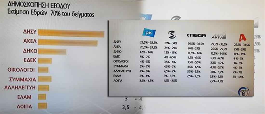 Πρωτιά του ΔΗΣΥ δείχνουν τα exit poll στην Κύπρο