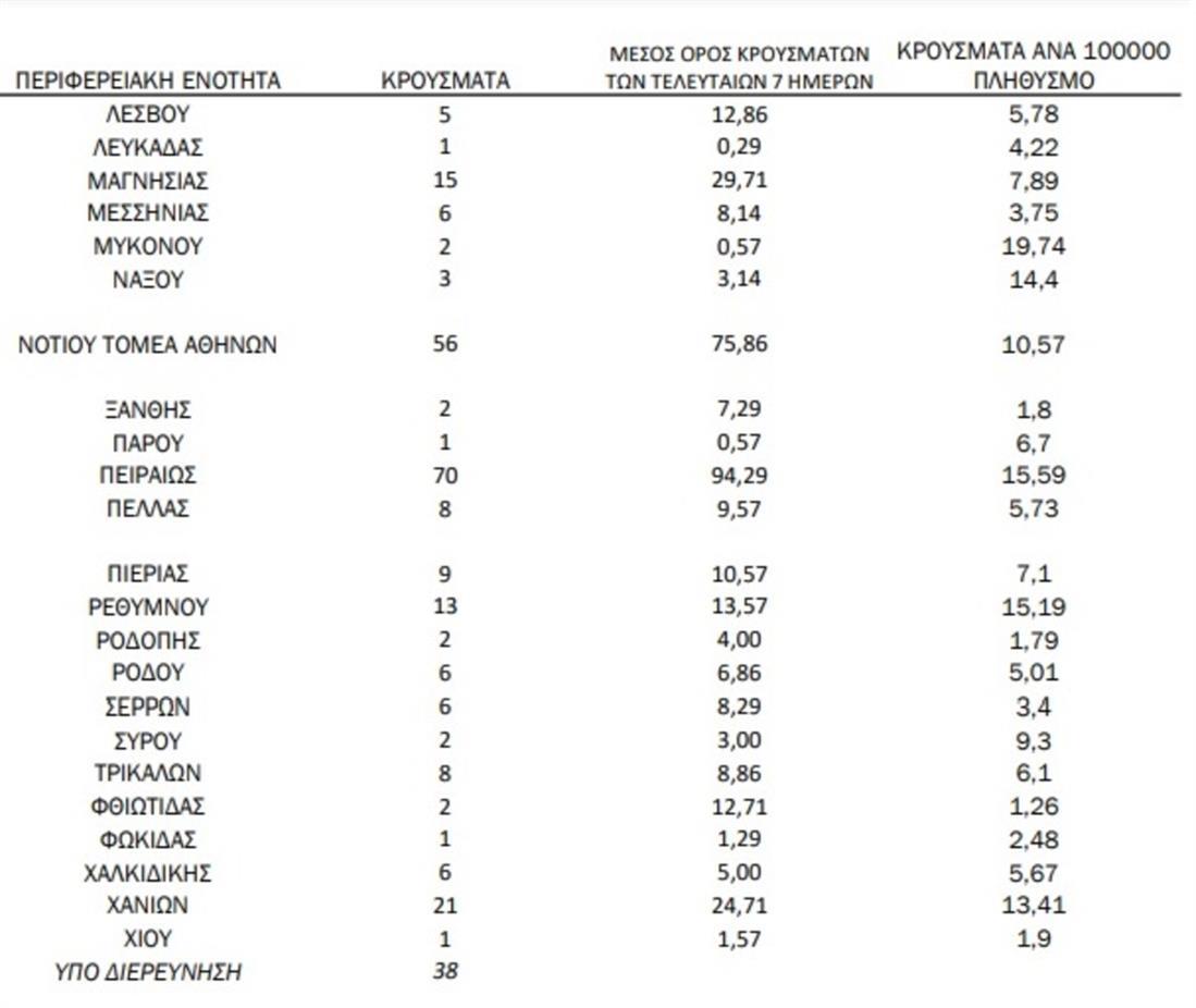 ΚΟΡΟΝΟΙΟΣ - ΚΡΟΥΣΜΑΤΑ - ΓΕΩΓΡΑΦΙΚΗ ΚΑΤΑΝΟΜΗ 30.05.2021