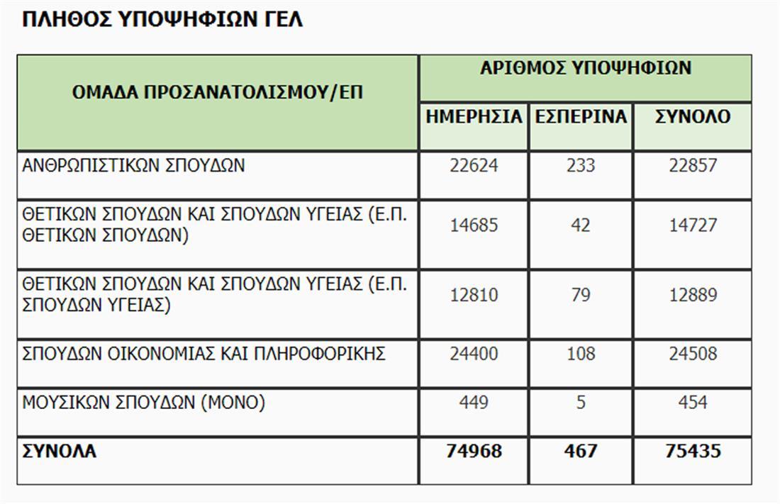 Πανελλαδικές - υποψήφιοι - ΓΕΛ