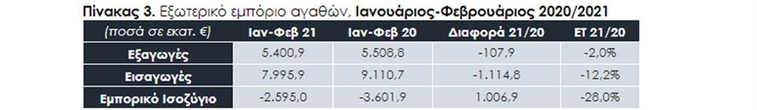 ΣΕΒΕ - ελληνικές εξαγωγές - πιν3