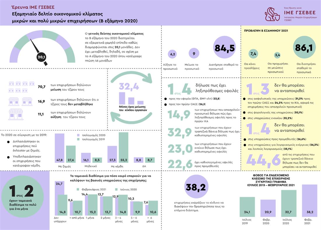 ΙΜΕ ΓΣΕΒΕΕ -  αποτύπωση οικονομικού κλίματος - infographic