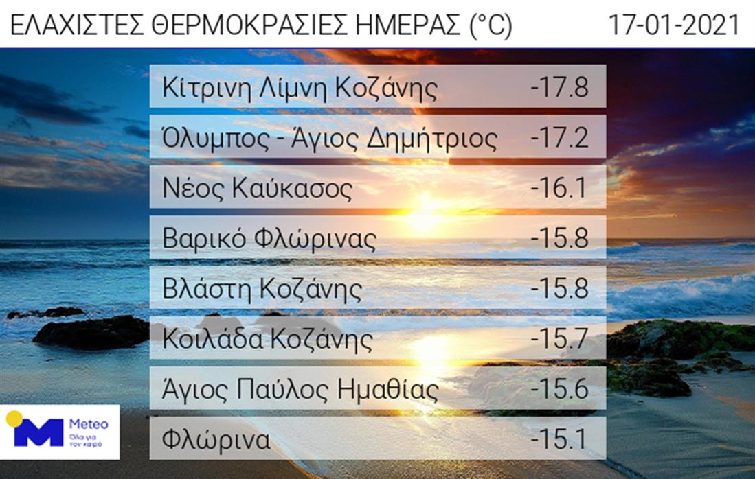Ελάχιστες θερμοκρασίες - πίνακας