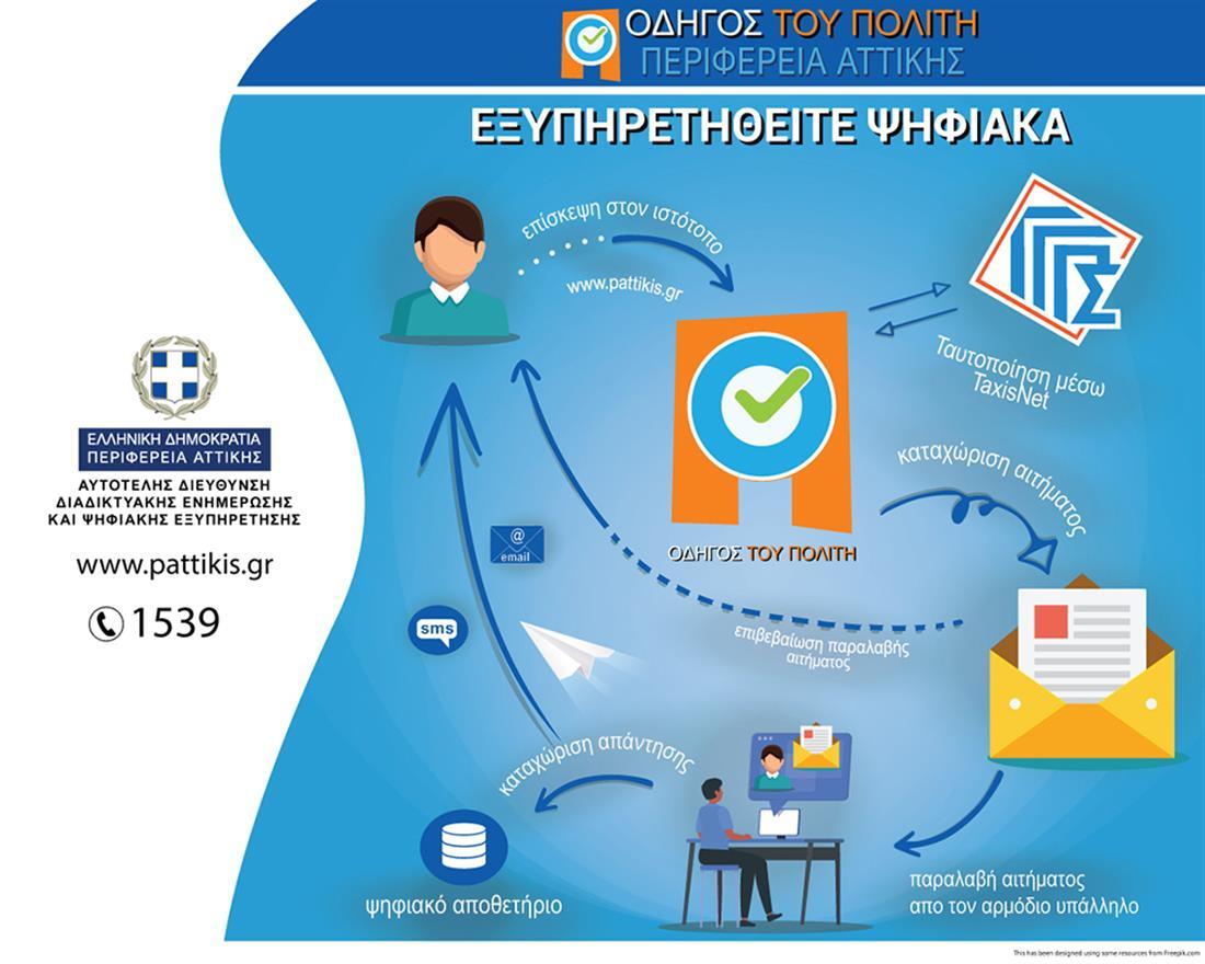 Διεύθυνση Μεταφορών - Ψηφιακή έκδοση αριθμού προτεραιότητας