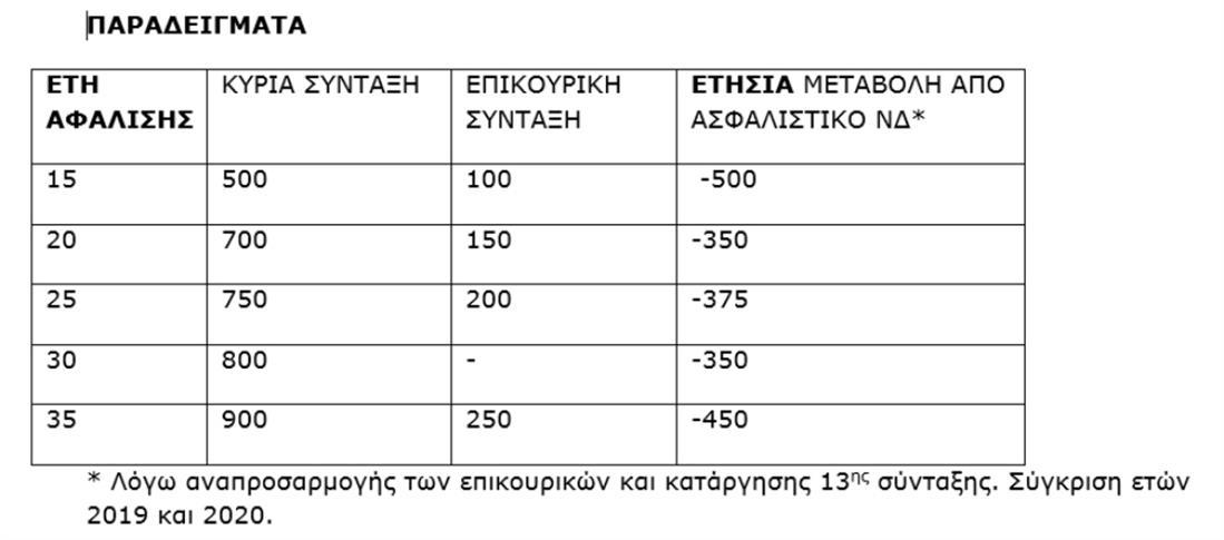 ΣΥΡΙΖΑ - Εισφορές - Συντάξεις - πίνακας - Ασφαλιστικό