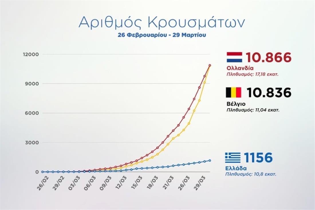Κορονοϊός - γράφημα - θάνατοι - κρούσματα