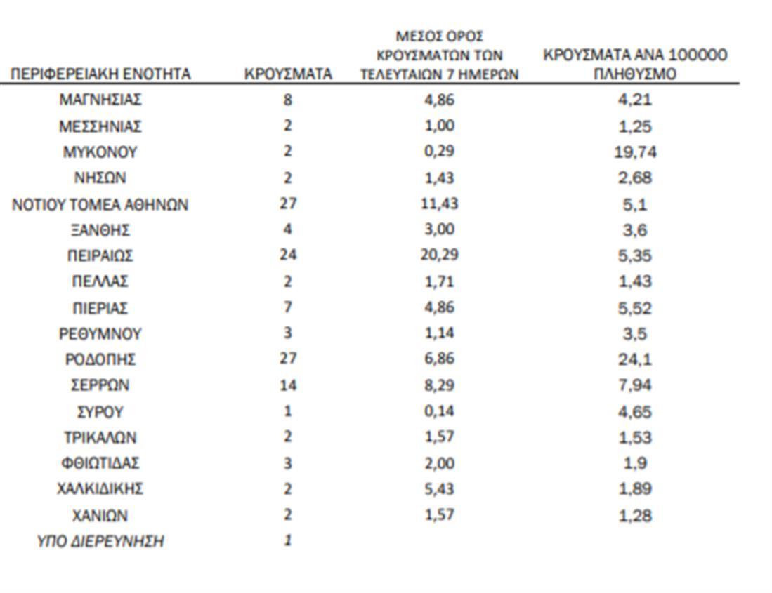 Κορονοιος - κατανομή - 20 Ιανουαρίου 2020