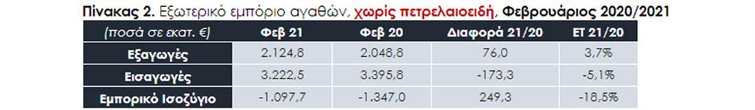 ΣΕΒΕ - ελληνικές εξαγωγές - πιν2