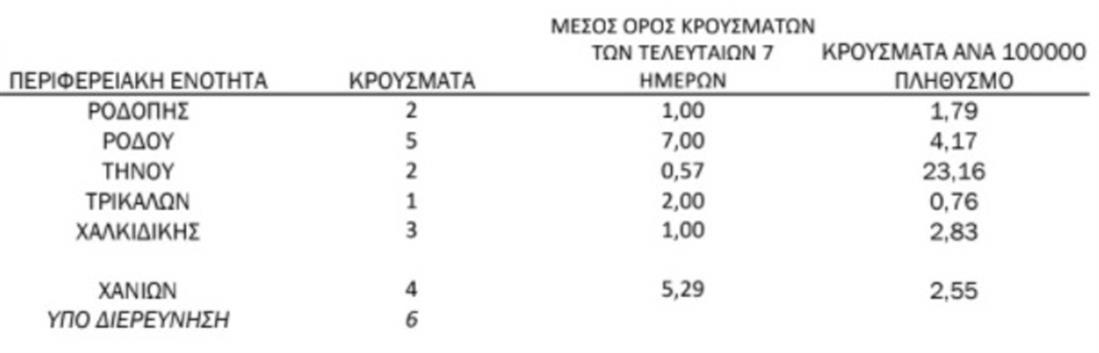 ΚΟΡΟΝΟΙΟΣ - ΚΡΟΥΣΜΑΤΑ - ΓΕΩΓΡΑΦΙΚΗ ΚΑΤΑΝΟΜΗ 27.6.2021
