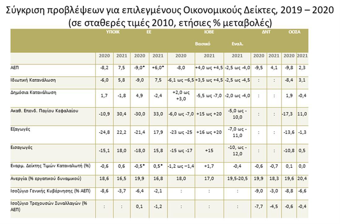 ΙΟΒΕ - ελληνική οικονομία