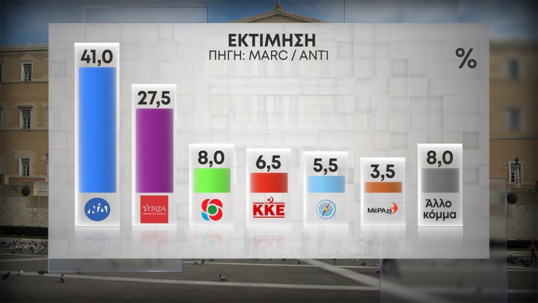 ΔΗΜΟΣΚΟΠΗΣΗ - ΑΝΤ1 - MARC - ΚΑΡΤΕΣ