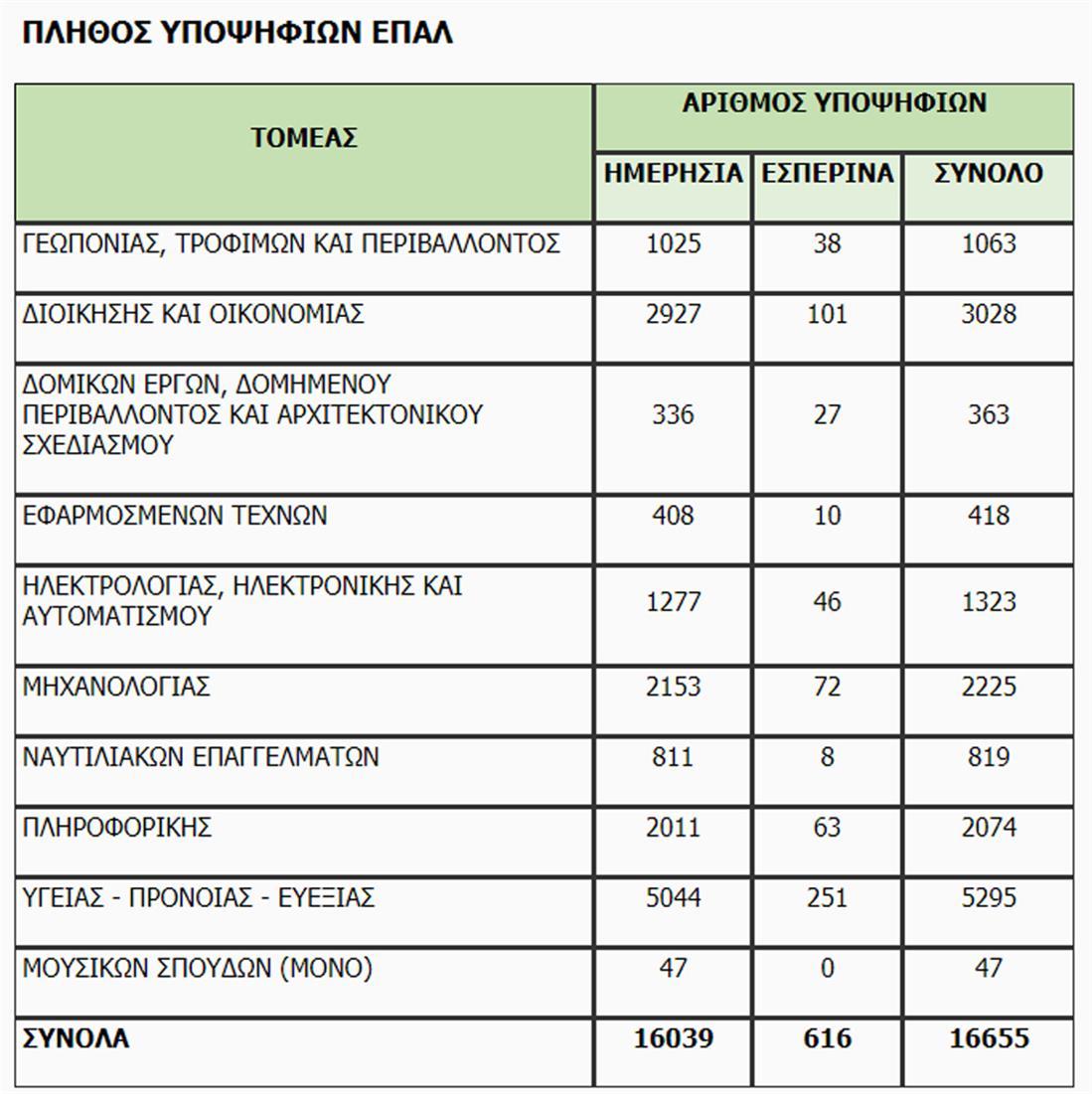 Πανελλαδικές - υποψήφιοι - ΕΠΑΛ