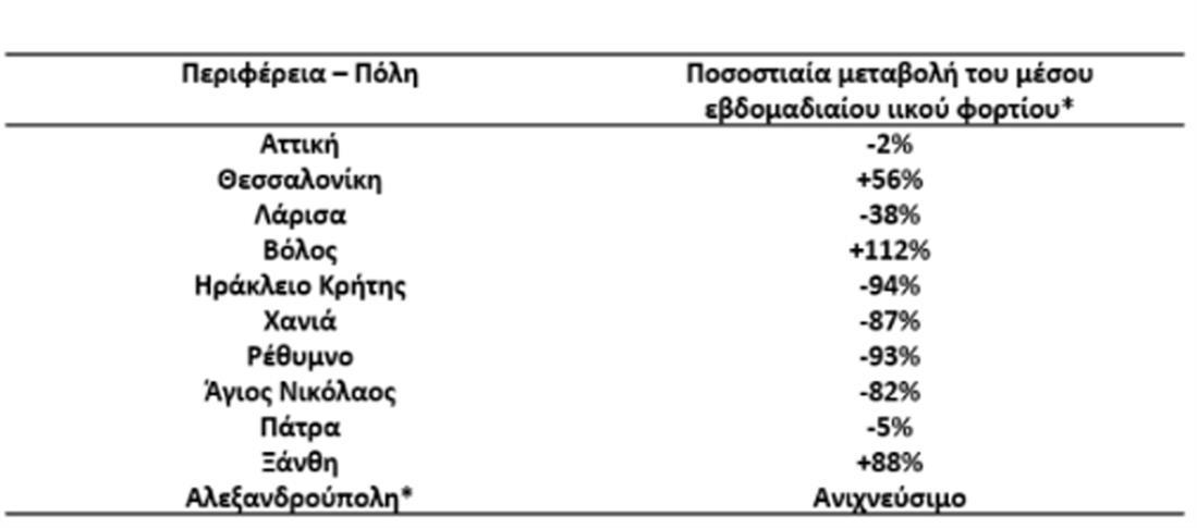 Λύματα - περιφέρειες - covid