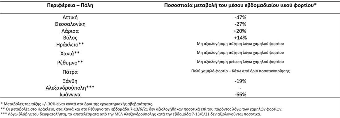 Κορονοϊός - λύματα - ιικό φορτίο