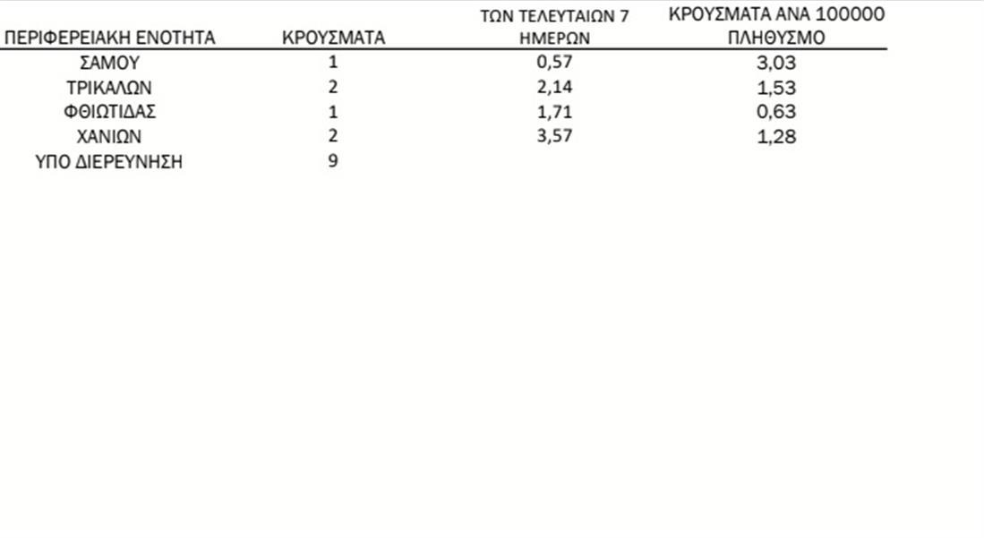 Διανομή -κρούσματα - κορονοίός - 21/6/ 2021