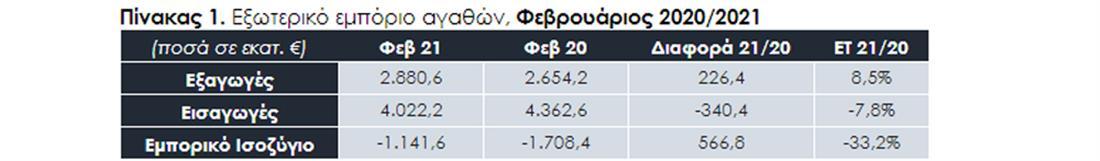 ΣΕΒΕ - ελληνικές εξαγωγές - πιν1