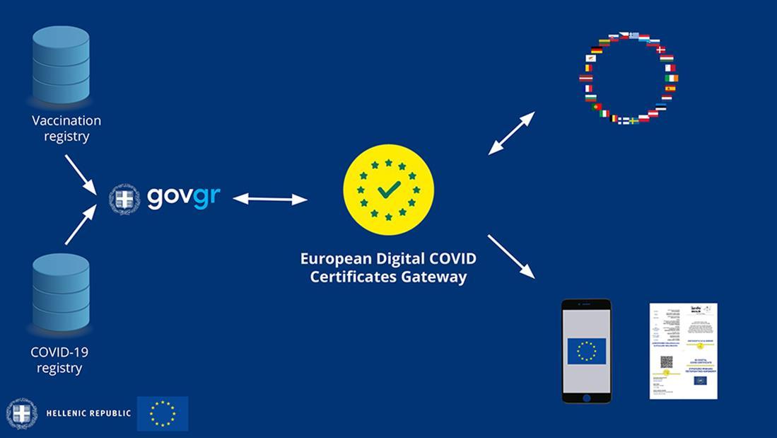 ΕΥΡΩΠΑΪΚΟ ΨΗΦΙΑΚΟ ΠΙΣΤΟΠΟΙΗΤΙΚΟ - EU DIGITAL COVID CERTIFICATE