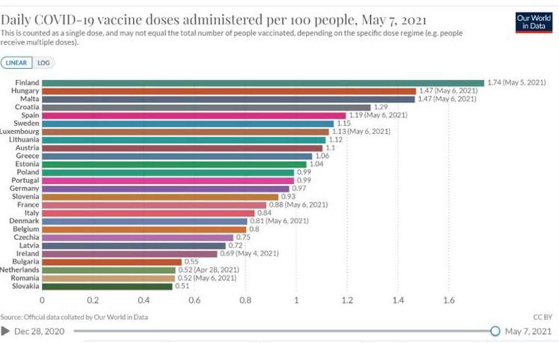 Εμβόλια - εμβολιασμοί