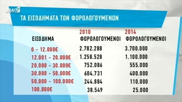 Έλληνες με χαμηλό εισόδημα - 5/10/2015