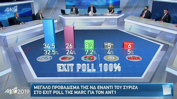 ΕΚΛΟΓΕΣ 2019 - EXIT POLL 100%