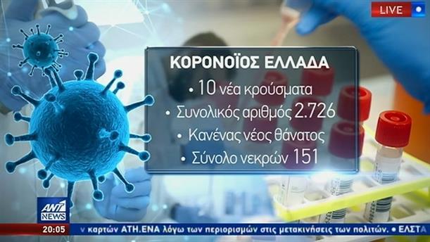 Κορονοϊός: χωρίς θάνατο στην Ελλάδα για δεύτερο 24ωρο