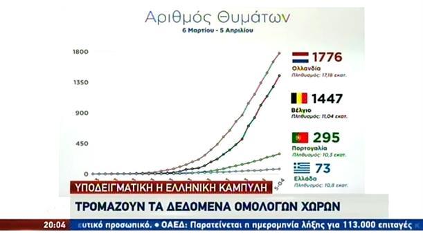 Κορονοϊός: σε καλύτερη μοίρα η Ελλάδα από χώρες με ίδιο πληθυσμό
