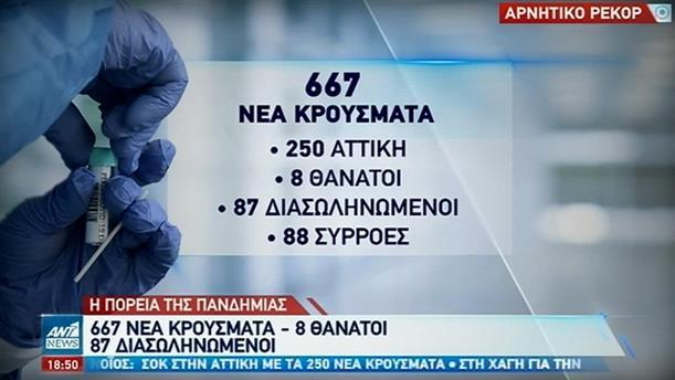 Κορονοϊός: νέο αρνητικό ρεκόρ κρουσμάτων στην Ελλάδα