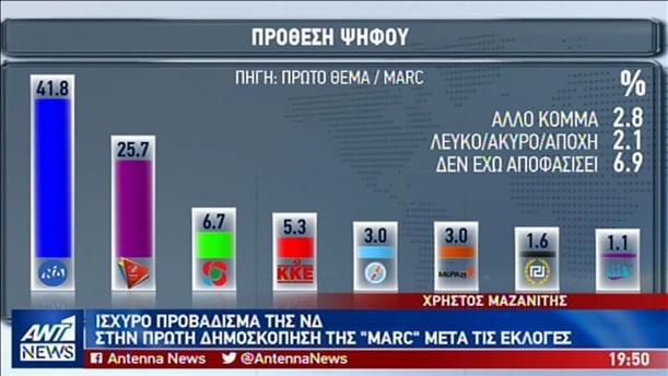 Δημοσκόπηση: η ΝΔ διατηρεί ισχυρό προβάδισμα έναντι του ΣΥΡΙΖΑ