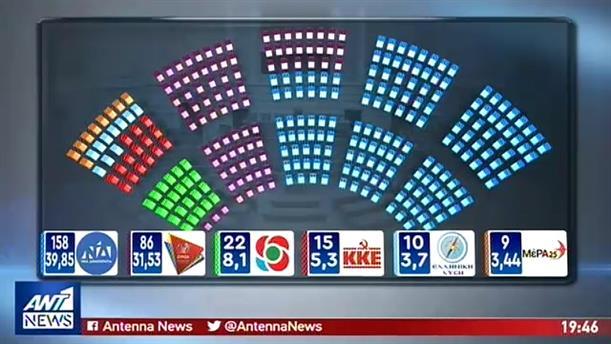 Εξακομματική η νέα Βουλή – Τα τελικά αποτελέσματα