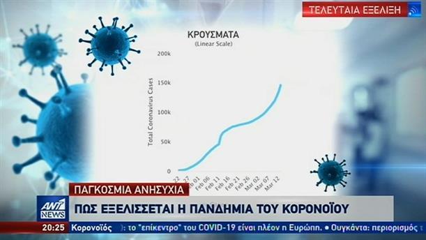 Περισσότερα από 150.000 τα κρούσματα κορονοϊού στον πλανήτη