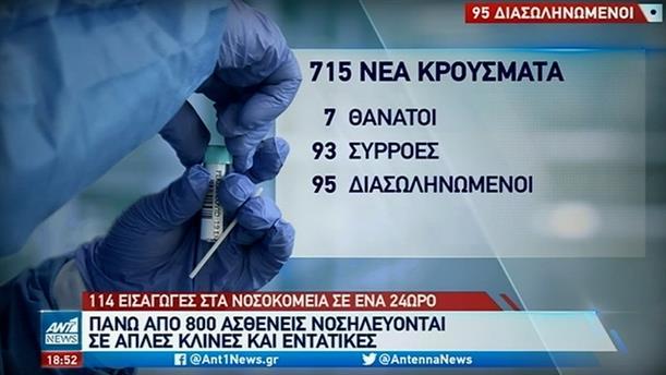 Κορονοϊός: 715 νέα κρούσματα στην Ελλάδα