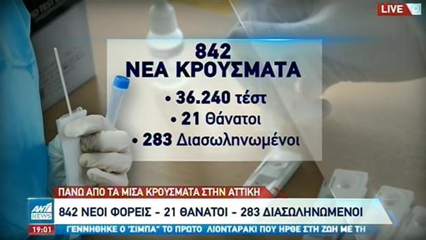 Κορονοϊός: 842 νέα κρούσματα – Πάνω από τα μισά στην Αττική
