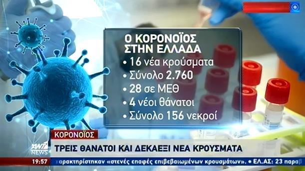 Κορονοϊός: 16 νέα κρούσματα το τελευταίο 24ωρο στην Ελλάδα